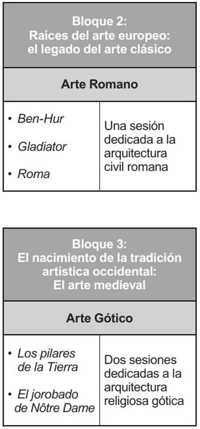 Tabla 1. Temporalización de las sesiones. Fuente: Elaboración propia.