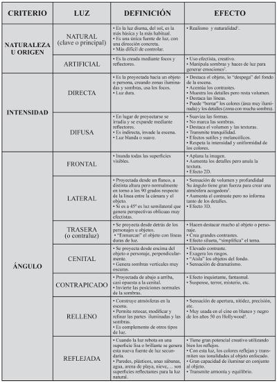 Cuadro de criterio, luz, definición y efecto.