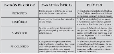 Cuadro de patrón, características y ejemplo.