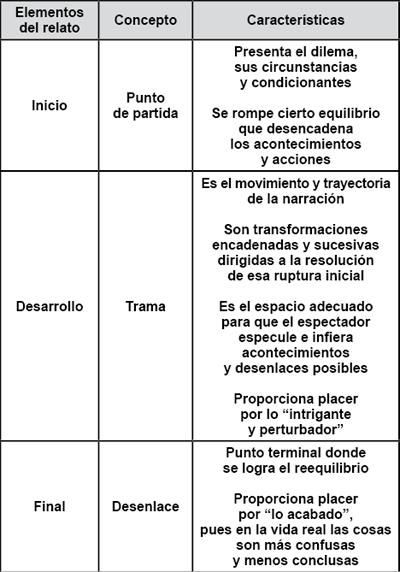 Estructura básica del relato.
