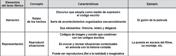 Elementos del texto fílmico.