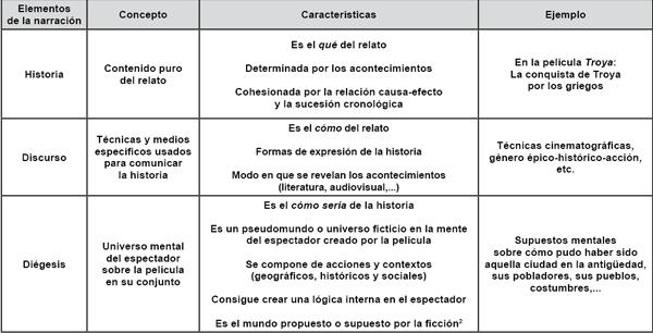 Elementos de la narración.
