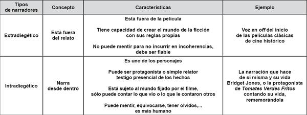 Tipos de narradores.
