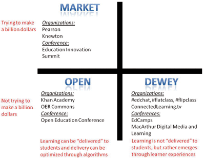 "Matriz de clasificación de los cursos MOOC. Fuente: ""Summarizing All MOOCs in One Slide: Market, Open and Dewey"" (J. Reich)."
