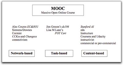 """Clasificación de los cursos MOOC en función del elemento predominante. Fuente: """"Three Kinds of MOOCs"""" (L. Lane)."""