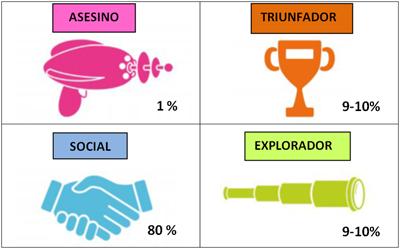 Tipos de jugadores según Richard Bartle.