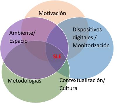Smart Learning Environments Definición y características